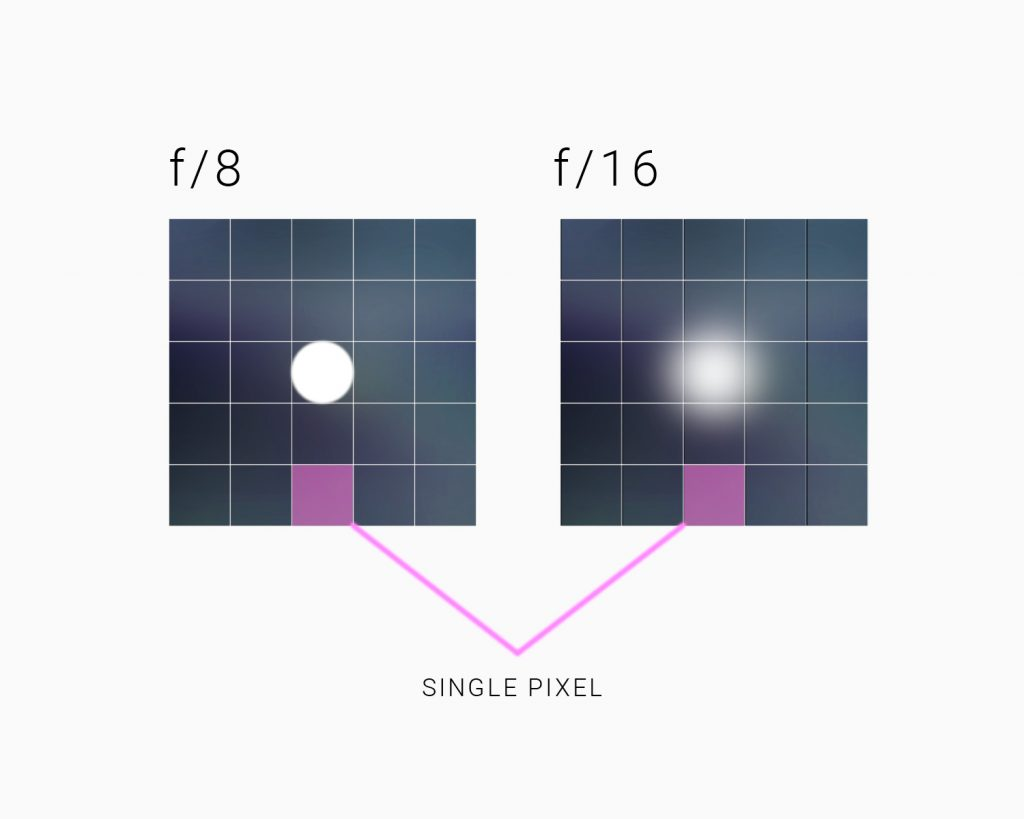 WHAT IS LENS DIFFRACTION AND HOW DOES IT EFFECT THE IMAGE QUALITY?